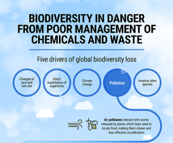 biodiversity in danger from poor management of chemicals and waste