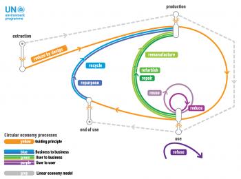 Building Circularity Platform