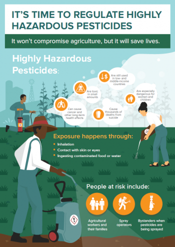Infographics on Highly Hazardous Pesticides
